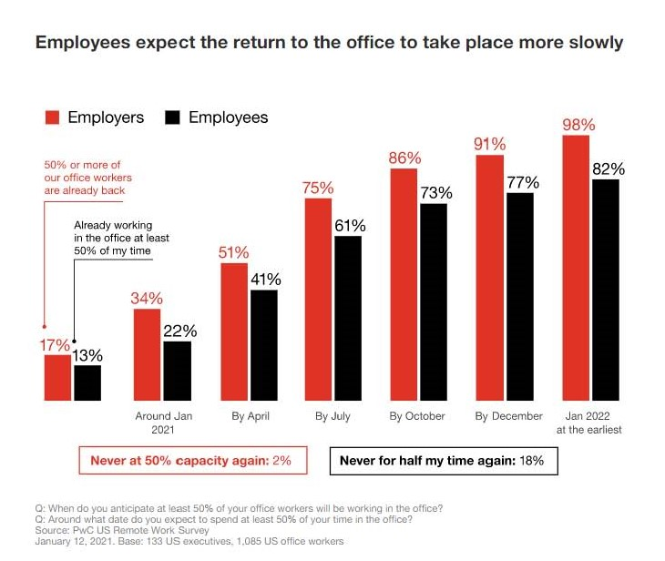 Employees expect return to the office to be slower